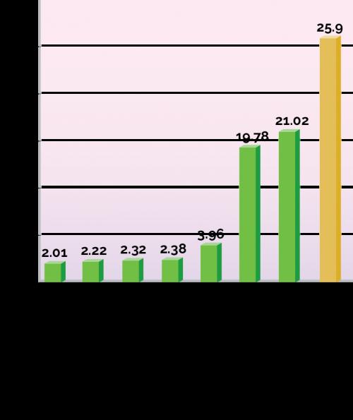 Chart_Sim